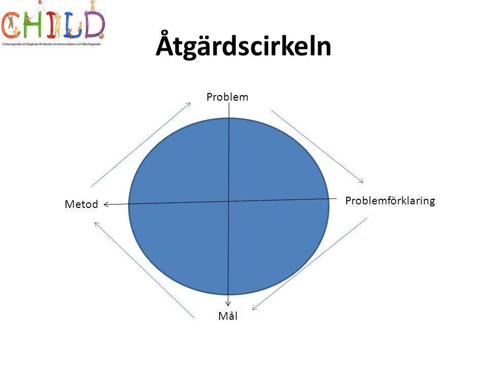 Åtgärdscirkeln Problem Problemförklaring Mål Metod