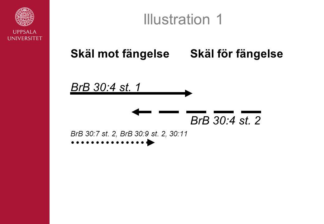 Illustration 1 Skäl mot fängelseSkäl för fängelse BrB 30:4 st.