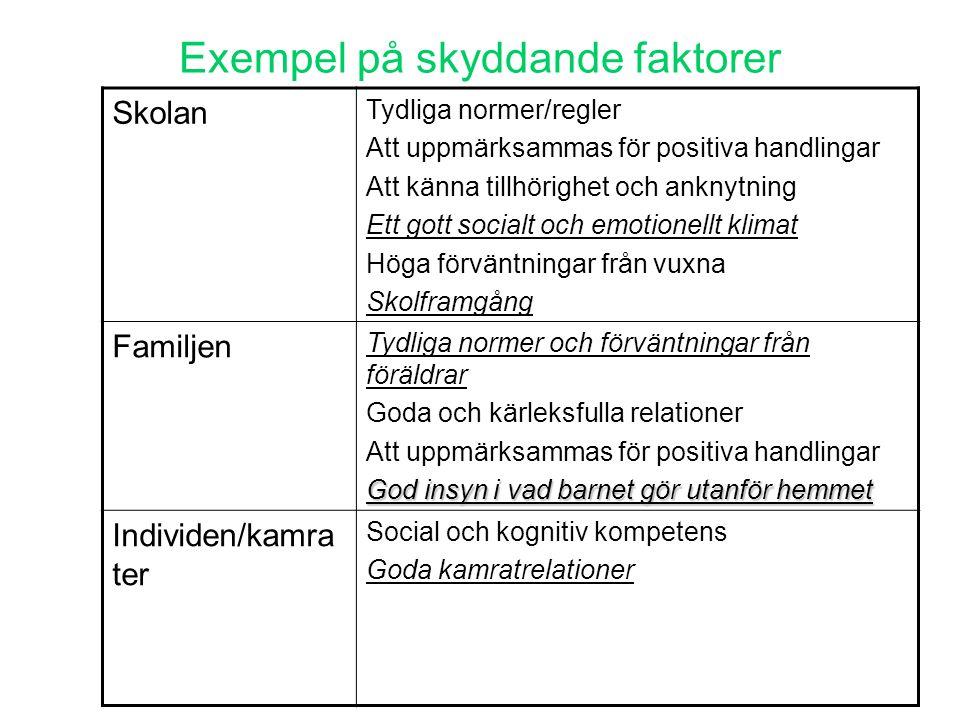Exempel på skyddande faktorer Skolan Tydliga normer/regler Att uppmärksammas för positiva handlingar Att känna tillhörighet och anknytning Ett gott so