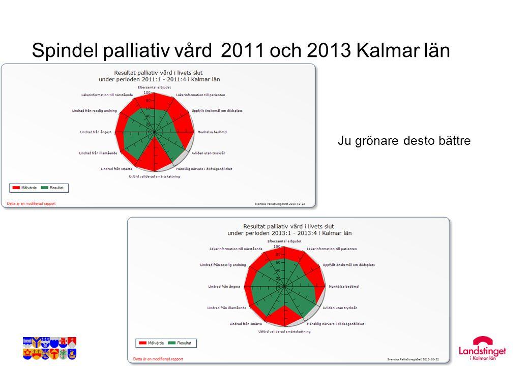 Spindel palliativ vård 2011 och 2013 Kalmar län Ju grönare desto bättre
