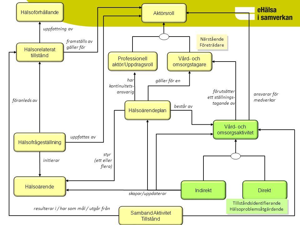 Hälsoförhållande Hälsorelaterat tillstånd Hälsofrågeställning Hälsoärende Hälsoärendeplan Aktörsroll Vård- och omsorgsaktivitet ansvarar för medverkar uppfattas av består av styr (ett eller flera) initierar framställs av gäller för föranleds av uppfattning av resulterar i / har som mål / utgår från Vård- och omsorgstagare gäller för en Professionell aktör/Uppdragsroll Direkt Indirekt har kontinuitets- ansvarig skapar/uppdaterar Närstående Företrädare Närstående Företrädare Tillståndsidentifierande Hälsoproblemsåtgärdande Tillståndsidentifierande Hälsoproblemsåtgärdande förutsätter ett ställnings- tagande av Samband Aktivitet Tillstånd