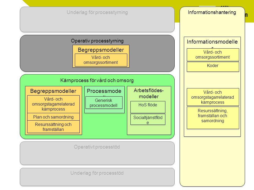 Operativ processtyrning Begreppsmodeller Kärnprocess för vård och omsorg Informationshantering Begreppsmodeller Vård- och omsorgstagarrelaterad kärnprocess Plan och samordning Vård- och omsorgssortiment Processmode ll Generisk processmodell Arbetsflödes- modeller HoS flöde Socialtjänstflöd e Informationsmodelle r Vård- och omsorgssortiment Vård- och omsorgstagarrelaterad kärnprocess Resurssättning, framställan och samordning Koder Resurssättning och framställan Underlag för processtyrning Operativt processtöd Underlag för processtöd