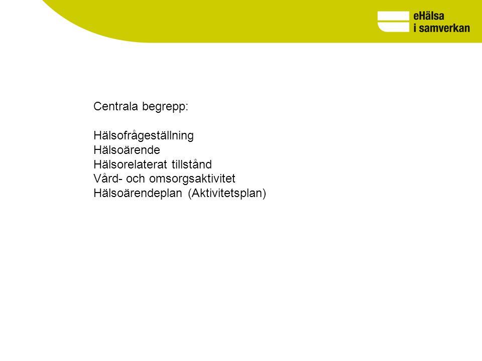 Centrala begrepp: Hälsofrågeställning Hälsoärende Hälsorelaterat tillstånd Vård- och omsorgsaktivitet Hälsoärendeplan (Aktivitetsplan)