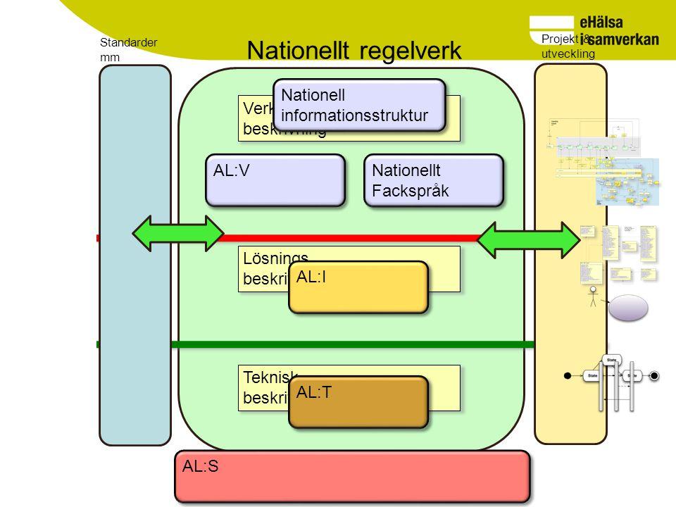 Verksamhets beskrivning Nationellt regelverk Lösnings beskrivning Teknisk beskrivning Nationell informationsstruktur Nationellt Fackspråk AL:V AL:I AL:T Projekt & utveckling Standarder mm AL:S
