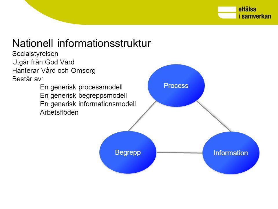 Nationell informationsstruktur Socialstyrelsen Utgår från God Vård Hanterar Vård och Omsorg Består av: En generisk processmodell En generisk begreppsmodell En generisk informationsmodell Arbetsflöden Begrepp Process Information