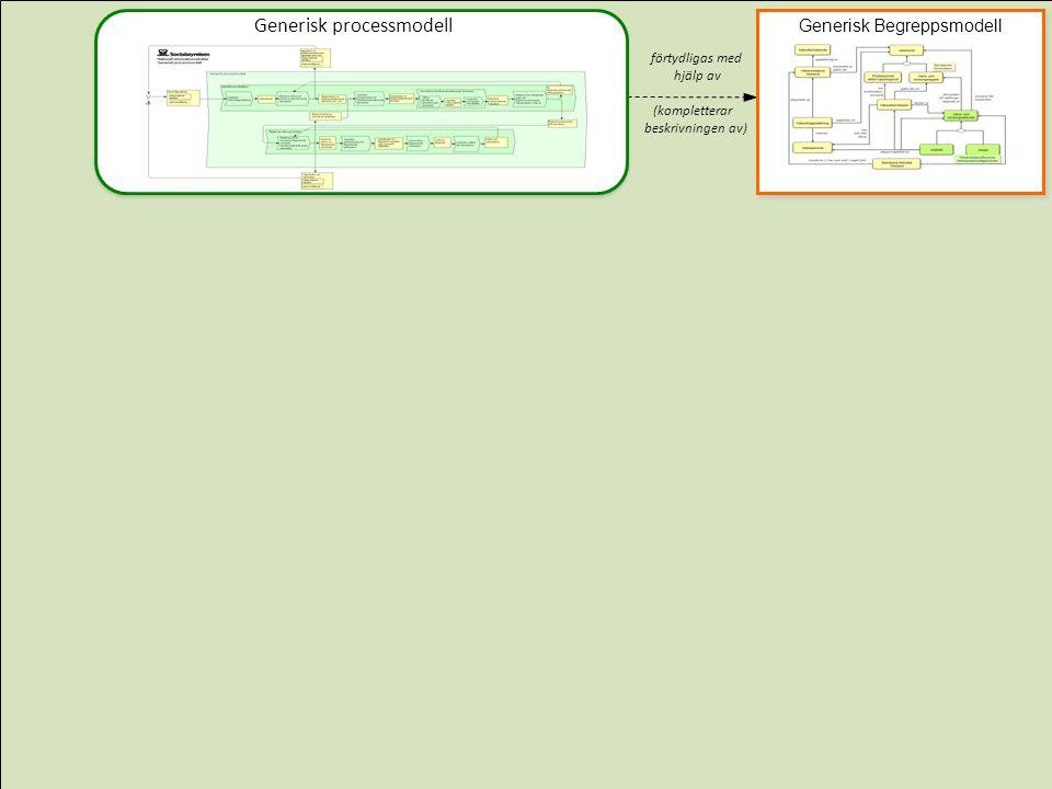 förtydligas med hjälp av (kompletterar beskrivningen av) Generisk processmodell Generisk Begreppsmodell