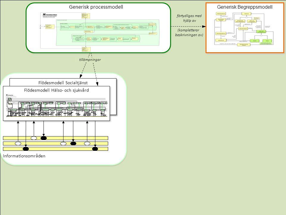 Generisk processmodell tillämpningar förtydligas med hjälp av (kompletterar beskrivningen av) Generisk processmodell Generisk Begreppsmodell