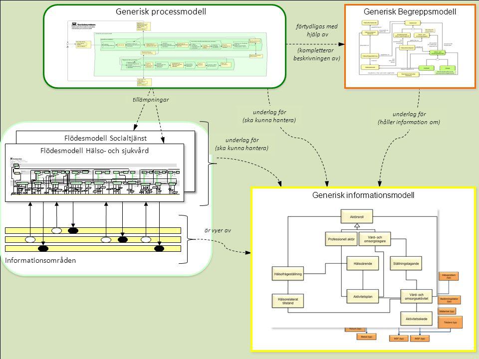 underlag för (ska kunna hantera) underlag för (håller information om) underlag för (ska kunna hantera) är vyer av Generisk processmodell tillämpningar förtydligas med hjälp av (kompletterar beskrivningen av) Generisk processmodell Generisk Begreppsmodell Generisk informationsmodell