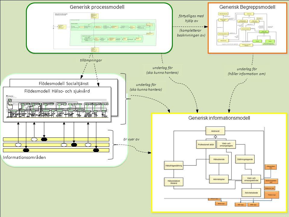 underlag för (ska kunna hantera) underlag för (håller information om) underlag för (ska kunna hantera) är vyer av Generisk processmodell Generisk informationsmodell Generisk processmodell tillämpningar förtydligas med hjälp av (kompletterar beskrivningen av) Generisk Begreppsmodell Generisk processmodell