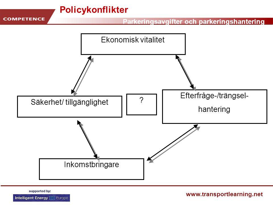 Parkeringsavgifter och parkeringshantering www.transportlearning.net Policykonflikter Ekonomisk vitalitet Efterfråge-/trängsel- hantering Inkomstbring