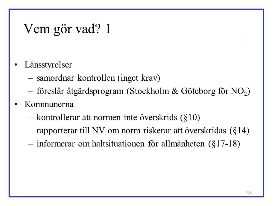 22 Vem gör vad? 1 •Länsstyrelser –samordnar kontrollen (inget krav) –föreslår åtgärdsprogram (Stockholm & Göteborg för NO 2 ) •Kommunerna –kontrollera