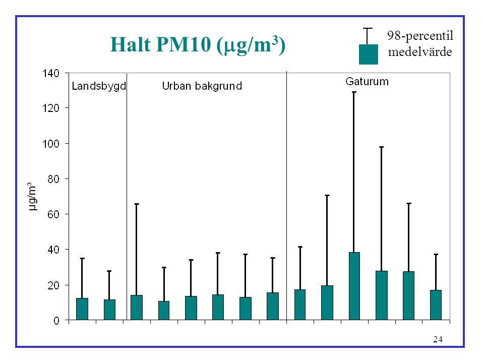 24 Halt PM10 (  g/m 3 ) medelvärde 98-percentil