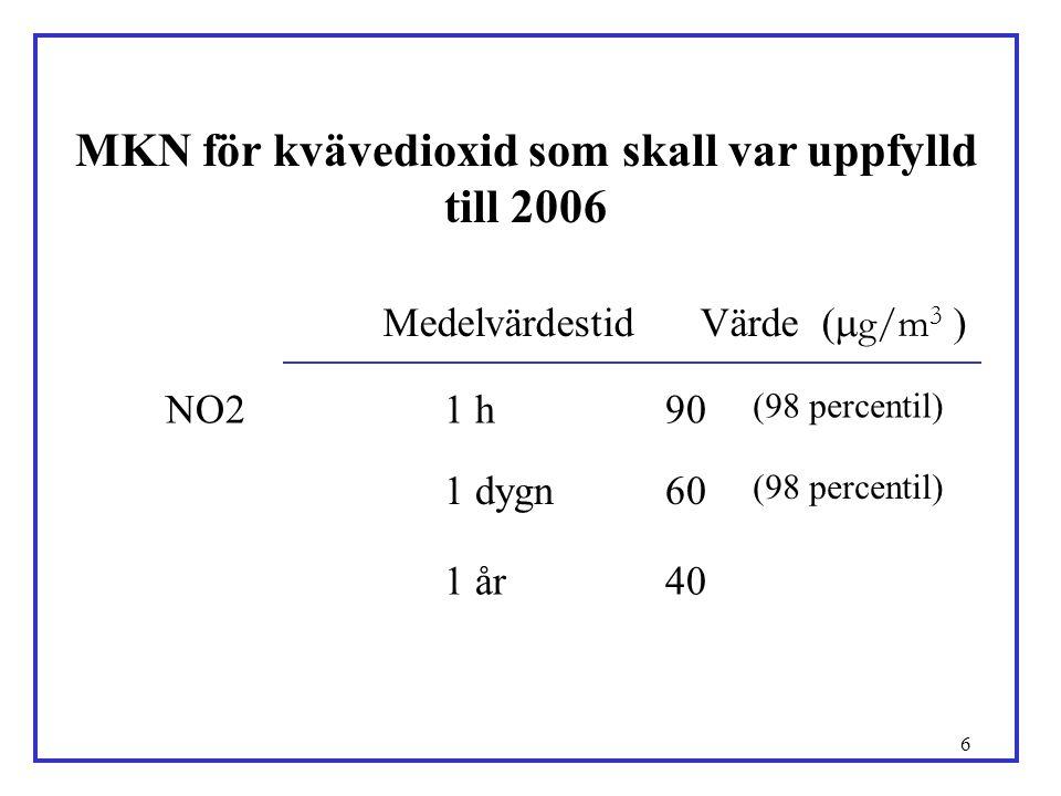 6 MKN för kvävedioxid som skall var uppfylld till 2006 Medelvärdestid Värde (  g/m 3 ) 401 år (98 percentil) 601 dygn (98 percentil) 901 h NO2