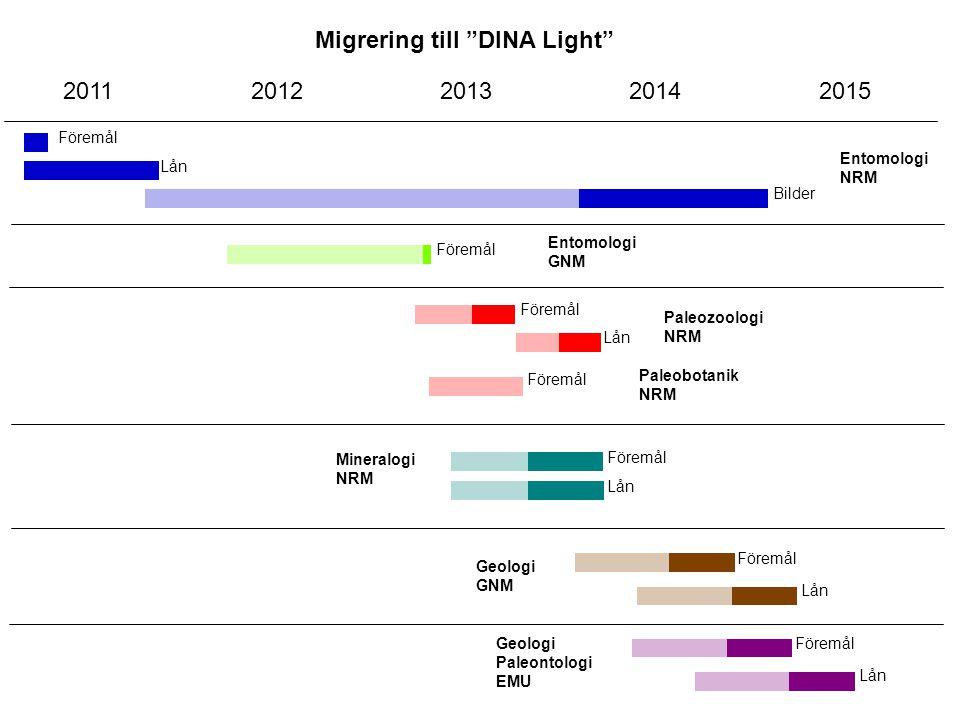 """Migrering till """"DINA Light"""" Föremål 20112012201320142015 Lån Bilder Entomologi NRM Entomologi GNM Föremål Paleozoologi NRM Lån Föremål Paleobotanik NR"""