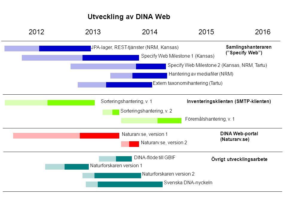 """Utveckling av DINA Web 2012201320142015 JPA-lager, REST-tjänster (NRM, Kansas) Samlingshanteraren (""""Specify Web"""") Inventeringsklienten (SMTP-klienten)"""