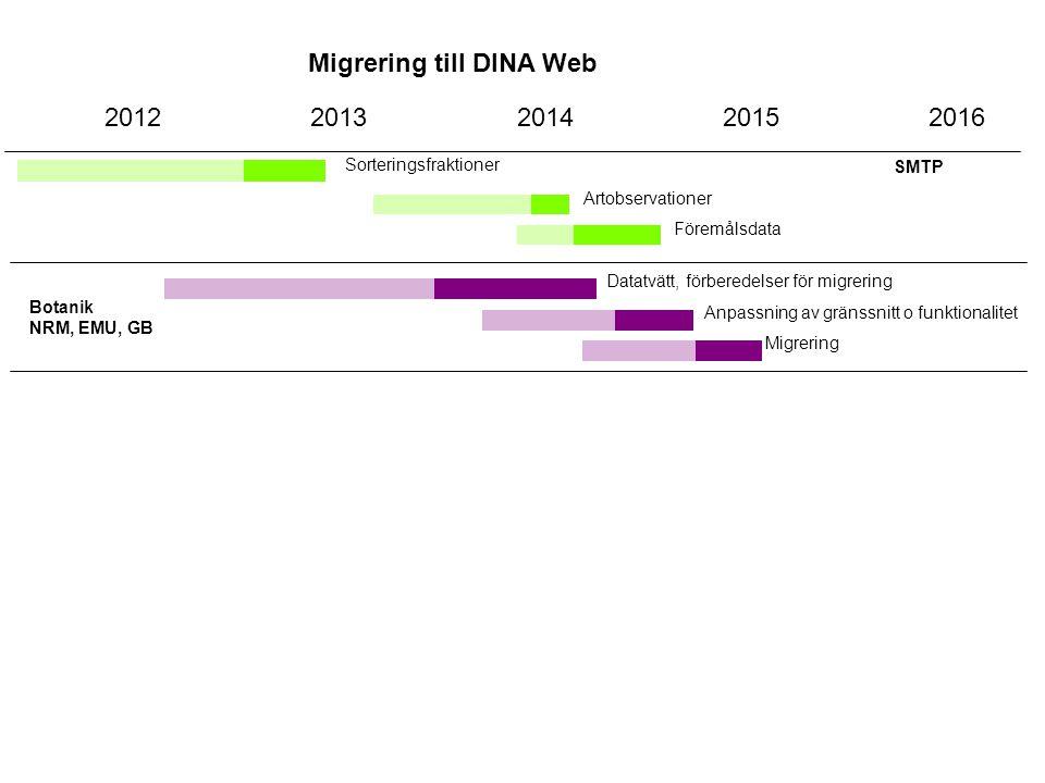 Migrering till DINA Web 2012201320142015 SMTP Sorteringsfraktioner 2016 Artobservationer Föremålsdata Botanik NRM, EMU, GB Datatvätt, förberedelser fö