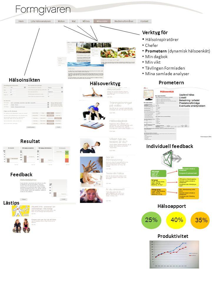 Hälsoverktyg Hälsoinsikten Resultat Feedback Lästips Verktyg för • Hälsoinspiratörer • Chefer • Prometern (dynamisk hälsoenkät) • Min dagbok • Min vik