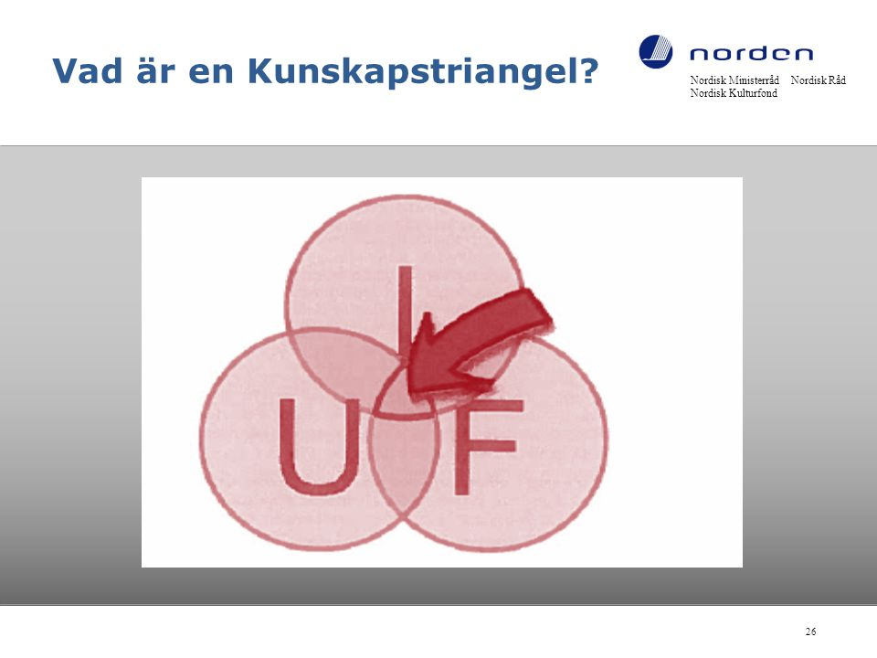 Nordisk Ministerråd Nordisk Råd Nordisk Kulturfond 26 Vad är en Kunskapstriangel?