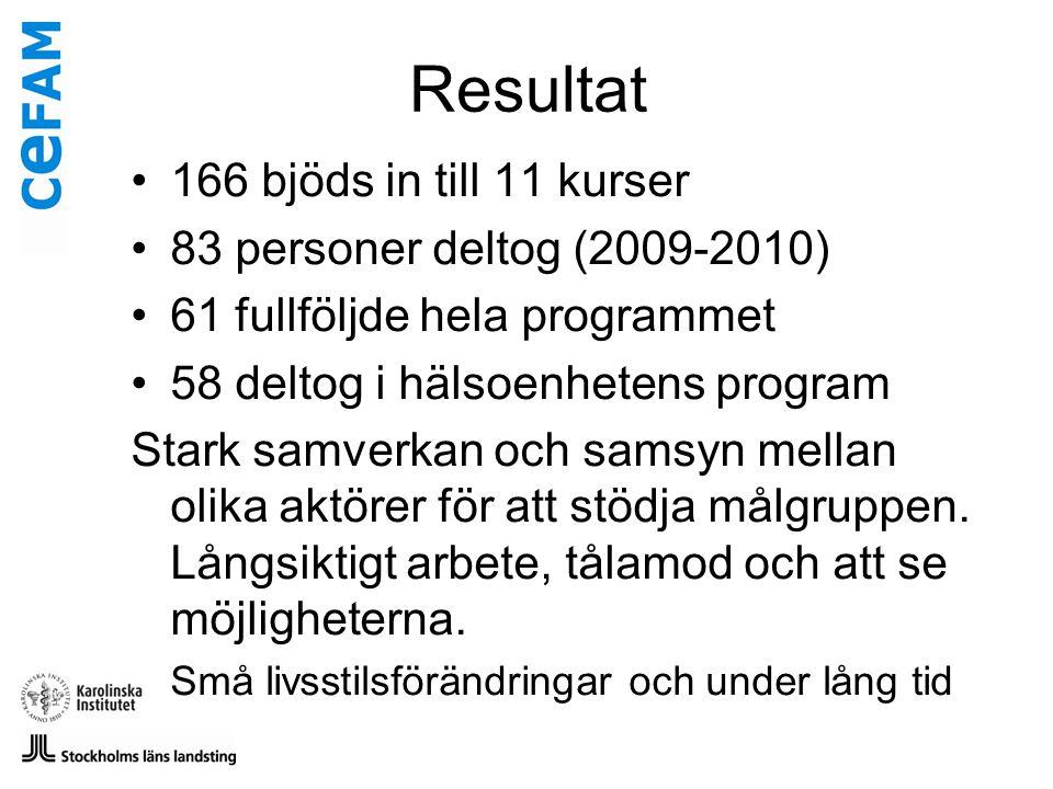 Resultat •166 bjöds in till 11 kurser •83 personer deltog (2009-2010) •61 fullföljde hela programmet •58 deltog i hälsoenhetens program Stark samverka