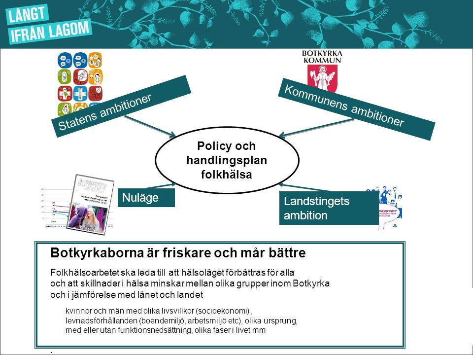 Policy och handlingsplan folkhälsa Statens ambitioner Kommunens ambitioner Landstingets ambition Nuläge Botkyrkaborna är friskare och mår bättre Folkh