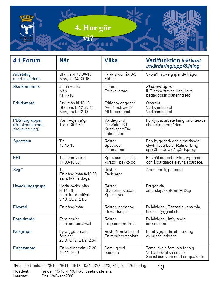 13 Utvecklingsgruppen 4.1 ForumNärVilkaVad/funktion Inkl kont utvärdering/uppföljning Arbetslag (med utvledare) Stv; tis kl 13.30-15 Mby; tis 14.30-16 F- åk 2 och åk 3-5 Fåk -5 Skola/frh övergripande frågor SkolkonferensJämn vecka Mån Kl 14-16 Lärare Förskollärare Skolutvfrågor; IUP,ämnesutveckling, lokal pedagogisk planering etc FritidsmöteStv; mån kl 12-13 Stv; ons kl 12.30-14 Mby; fre kl 12-13 Fritidspedagoger Avd 1 och avd 2 All frhpersonal Översikt Verksamhetspl PBS lärgrupper (Problembaserad skolutveckling) Var tredje va/gr Tor 7.30-9.30 Värdegrund Omvärld: IKT Kunskaper:Eng Fritidshem Fördjupat arbete kring prioriterade utvecklingsområden SpecteamTis 13.15-15 Rektor Specped Lärare/spec Förebyggandeoch åtgärdande elevhälsoarbete.