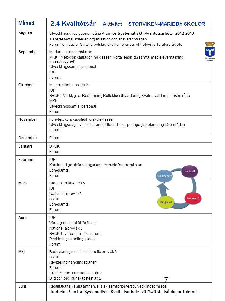 7 Månad 2.4 Kvalitétsår Aktivitet STORVIKEN-MARIEBY SKOLOR Augusti Utvecklingsdagar, genomgång Plan för Systematiskt Kvalitetsarbete 2012-2013 Tjänstesamtal; kriterier, organisation och ansvarsområden Forum; enligt plan/syfte; arbetslag-skolkonferenser, eht, elevråd, föräldraråd etc SeptemberMedarbetarundersökning MKK= Metodisk kartläggning klasser ( korta, enskilda samtal med eleverna kring trivsel/trygghet) Utvecklingssamtal personal IUP Forum OktoberMatematikdiagnos åk 2 IUP BRUK= Verktyg för Bedömning Reflektion Utvärdering Kvalité, valt läroplansområde MKK Utvecklingssamtal personal Forum NovemberFonolek; kunskapstest förskoleklassen Utvecklingsdagar va 44; Lärande i tiden, Lokal pedagogisk planering, lärområden Forum DecemberForum JanuariBRUK Forum FebruariIUP Kontinuerliga utvärderingar av elever/via forum enl plan Lönesamtal Forum MarsDiagnoser åk 4 och 5 IUP Nationella prov åk3 BRUK Lönesamtal Forum AprilIUP Värdegrundsenkät föräldrar Nationella prov åk 3 BRUK Utvärdering olika forum Revidering handlingsplaner Forum MajRedovisning resultat nationella prov åk 3 BRUK Revidering handlingsplaner Forum Ord och Bild, kunskapstest åk 2 Bild och ord, kunskapstest åk 2 JuniResultat/analys alla ämnen, alla åk samt prioriterat utvecklingsområde Utarbeta Plan för Systematiskt Kvalitetsarbete 2013-2014, två dagar internat