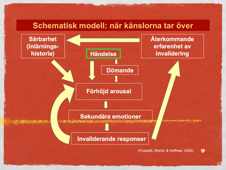  Schematisk modell: när känslorna tar över
