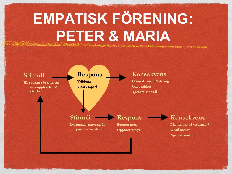  EMPATISK FÖRENING: PETER & MARIA 24 Stimuli Hör partner berätta om sina upplevelser & känslor Respons Validerar Visar empati Stimuli Lyssnande, närvarande partner.