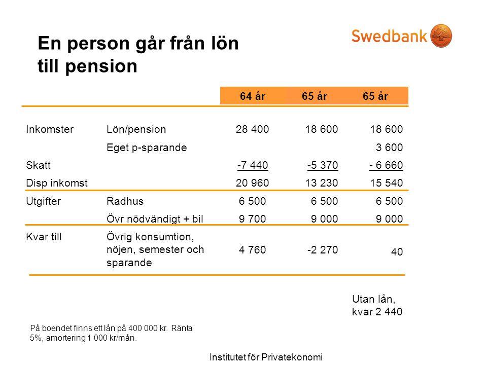 Institutet för Privatekonomi En person går från lön till pension 64 år65 år InkomsterLön/pension28 40018 600 Eget p-sparande3 600 Skatt-7 440-5 370- 6
