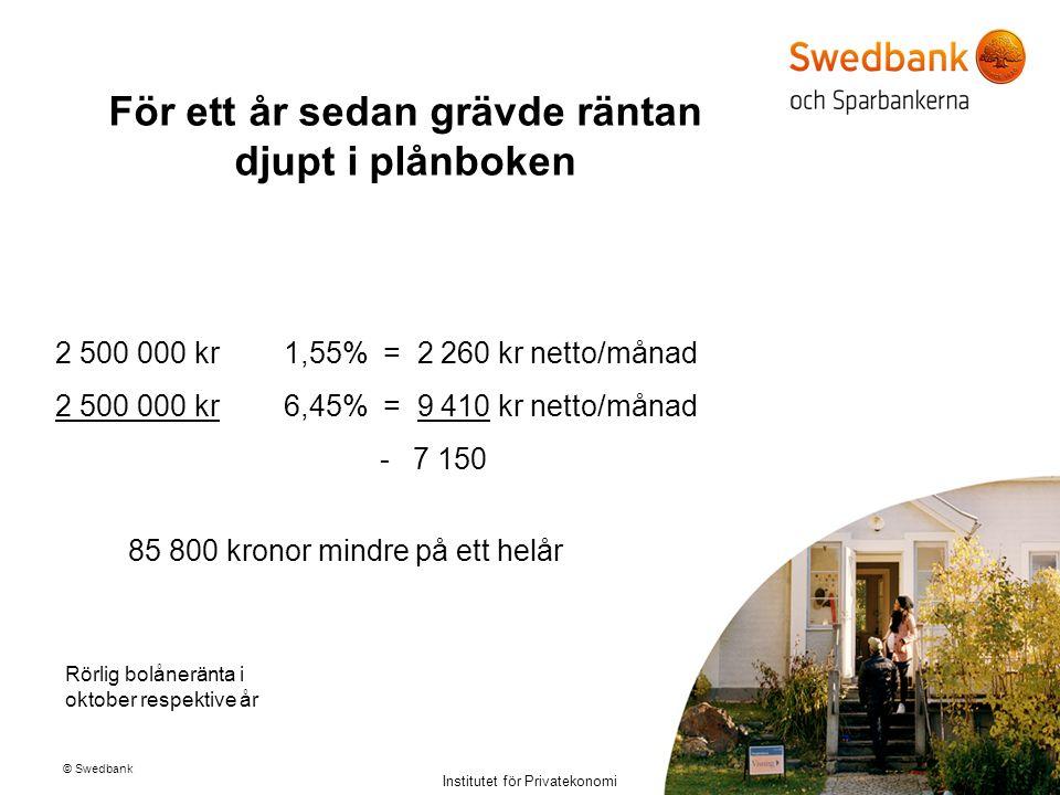 © Swedbank Institutet för Privatekonomi För ett år sedan grävde räntan djupt i plånboken 2 500 000 kr 1,55% = 2 260 kr netto/månad 2 500 000 kr 6,45%