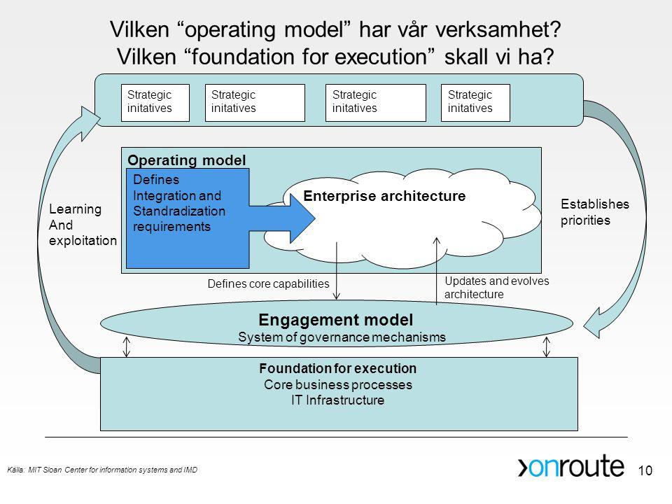 "Vilken ""operating model"" har vår verksamhet? Vilken ""foundation for execution"" skall vi ha? Operating model Engagement model Foundation for execution"