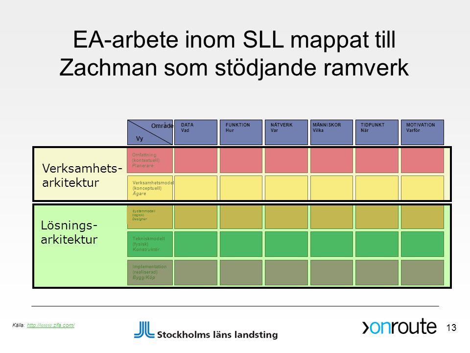 Omfattning (kontextuell) Planerare Verksamhetsmodell (konceptuell) Ägare Tekniskmodell (fysisk) Konstruktör Implementation (realiserad) Bygg/Köp DATA Vad FUNKTION Hur NÄTVERK Var MÄNNISKOR Vilka TIDPUNKT När MOTIVATION Varför Systemmodell (logisk) Designer Vy Område EA-arbete inom SLL mappat till Zachman som stödjande ramverk Verksamhets- arkitektur Lösnings- arkitektur 13 Källa: http://www.zifa.com/http://www.zifa.com/