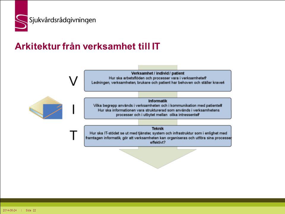 2014-06-24 | Sida 22 Arkitektur från verksamhet till IT