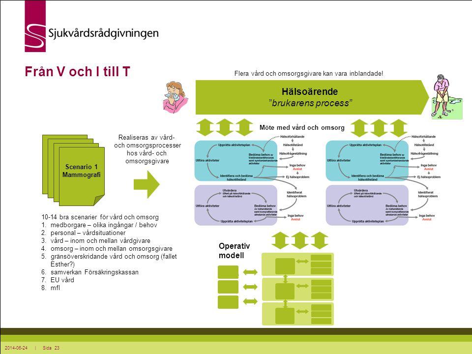 2014-06-24 | Sida 23 Från V och I till T Scenario 1 Mammografi 10-14 bra scenarier för vård och omsorg 1.medborgare – olika ingångar / behov 2.personal – vårdsituationer 3.vård – inom och mellan vårdgivare 4.omsorg – inom och mellan omsorgsgivare 5.gränsöverskridande vård och omsorg (fallet Esther?) 6.samverkan Försäkringskassan 7.EU vård 8.mfl Realiseras av vård- och omsorgsprocesser hos vård- och omsorgsgivare Hälsoärende brukarens process Möte med vård och omsorg Flera vård och omsorgsgivare kan vara inblandade.