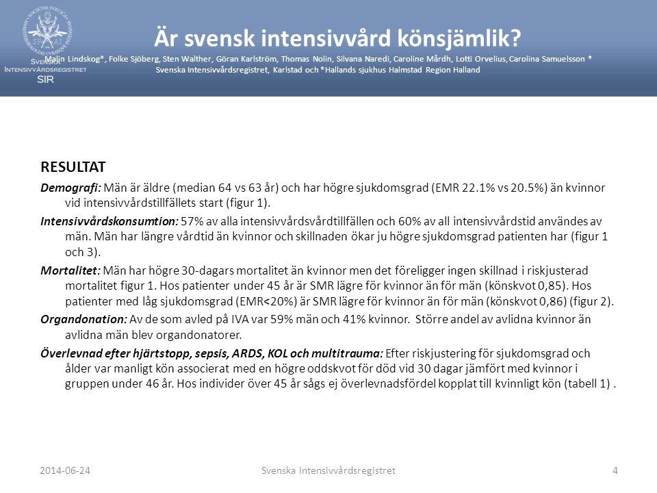 2014-06-24Svenska Intensivvårdsregistret4 RESULTAT Demografi: Män är äldre (median 64 vs 63 år) och har högre sjukdomsgrad (EMR 22.1% vs 20.5%) än kvi