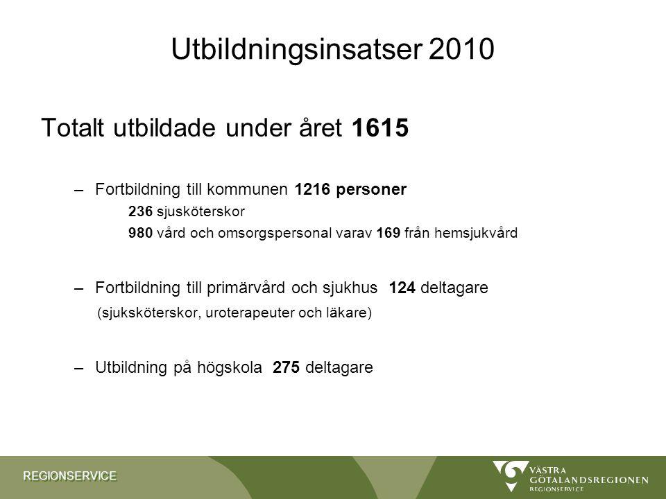 REGIONSERVICEREGIONSERVICE Utbildningsinsatser 2010 Totalt utbildade under året 1615 –Fortbildning till kommunen 1216 personer 236 sjusköterskor 980 v