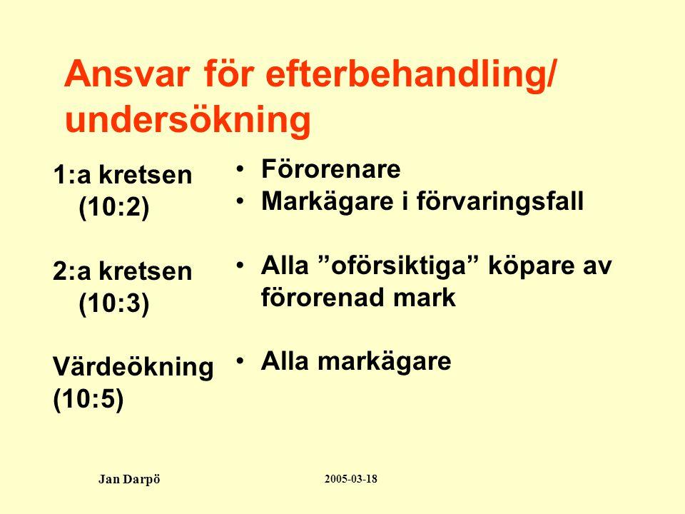 2005-03-18 Jan Darpö Ansvar för efterbehandling/ undersökning 1:a kretsen (10:2) 2:a kretsen (10:3) Värdeökning (10:5) •Förorenare •Markägare i förvaringsfall •Alla oförsiktiga köpare av förorenad mark •Alla markägare
