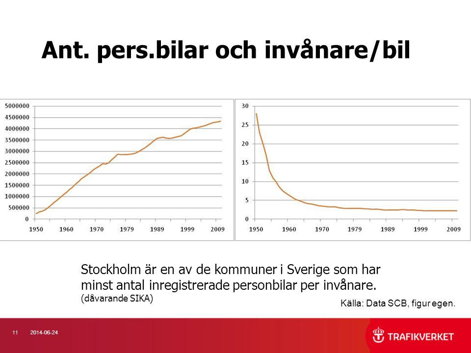 112014-06-24 Ant. pers.bilar och invånare/bil Källa: Data SCB, figur egen. Stockholm är en av de kommuner i Sverige som har minst antal inregistrerade