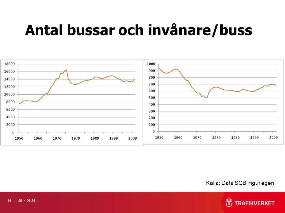 142014-06-24 Antal bussar och invånare/buss Källa: Data SCB, figur egen.