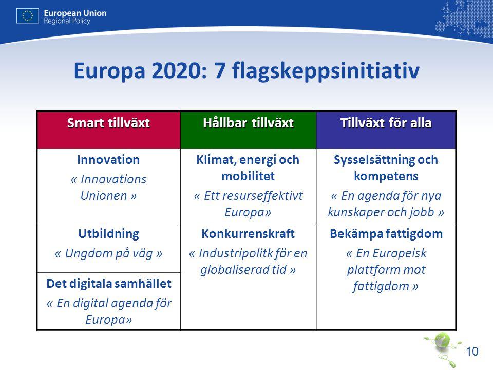 10 Europa 2020: 7 flagskeppsinitiativ Smart tillväxt Hållbar tillväxt Tillväxt för alla Innovation « Innovations Unionen » Klimat, energi och mobilite