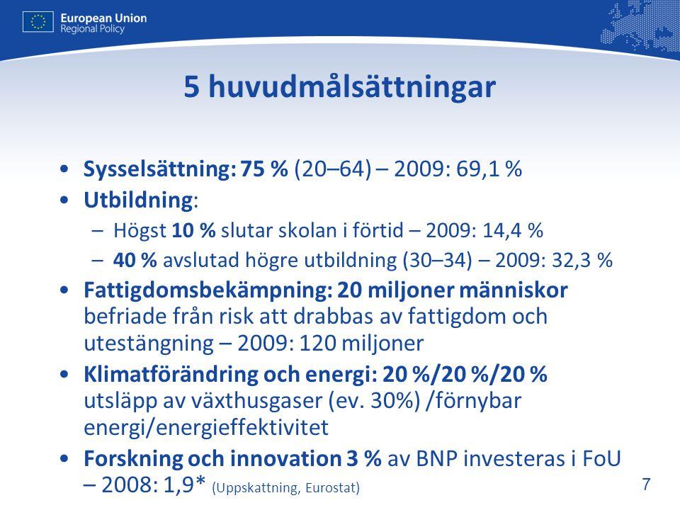 8 Europa 2020: Sveriges mål Till år 2020: •80 % anställningsgrad (% av befolkningen- män och kvinnor - mellan 20 och 64) •Ca 4% investeringar i FoU (% av EU's BNP) • 40/49/20 klimat/energi mål •Öka utbildningsnivån: minska antalet som slutar skolan i förtid till under 10% och öka andelen av befolkningen (30-34 år) som har avslutat högre utbildning till 40- 45% •Reducerat utanförskap: att minska antalet kvinnor och män mellan 20 och 64 som står utanför arbetsmarknaden, är långtidsarbetslösa eller sjukskrivna 8