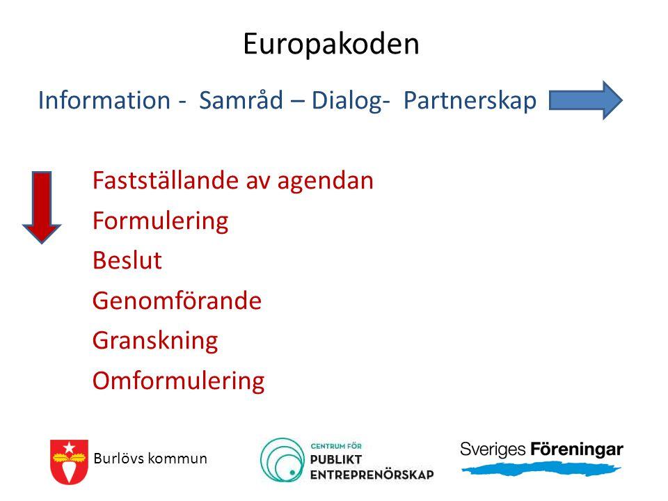 Europakoden Information - Samråd – Dialog- Partnerskap Fastställande av agendan Formulering Beslut Genomförande Granskning Omformulering Burlövs kommu