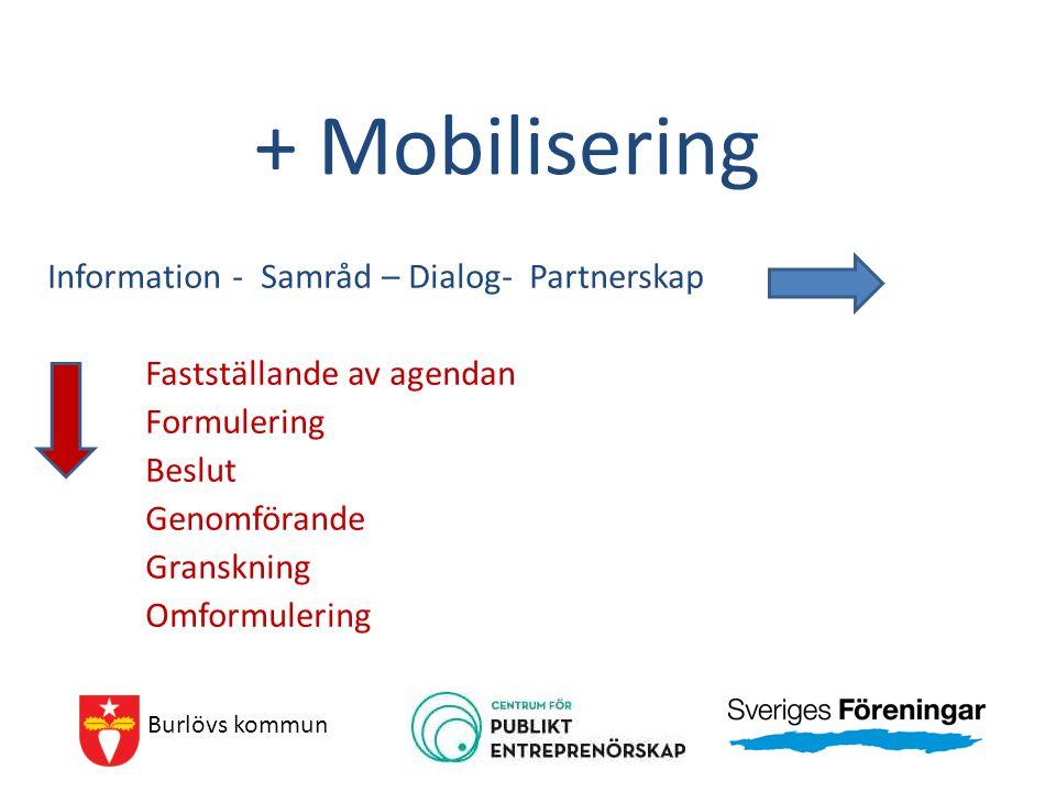 + Mobilisering Information - Samråd – Dialog- Partnerskap Fastställande av agendan Formulering Beslut Genomförande Granskning Omformulering Burlövs ko