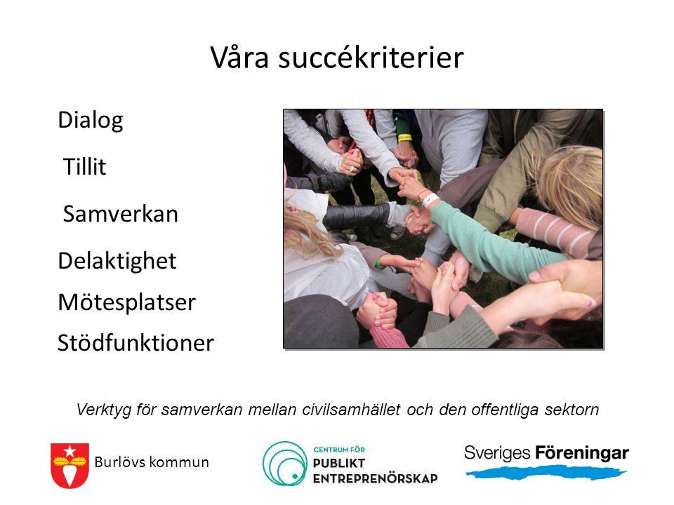 Våra succékriterier Dialog Tillit Samverkan Delaktighet Mötesplatser Stödfunktioner Burlövs kommun Verktyg för samverkan mellan civilsamhället och den