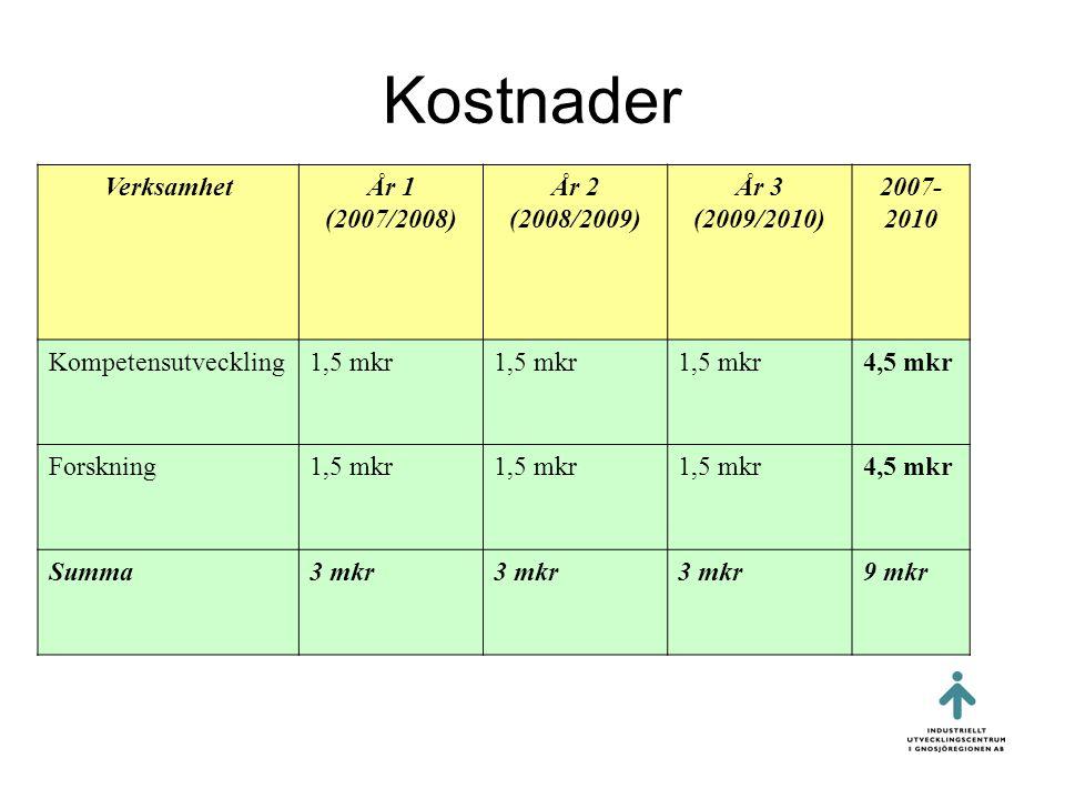 Kostnader VerksamhetÅr 1 (2007/2008) År 2 (2008/2009) År 3 (2009/2010) 2007- 2010 Kompetensutveckling1,5 mkr 4,5 mkr Forskning1,5 mkr 4,5 mkr Summa3 mkr 9 mkr