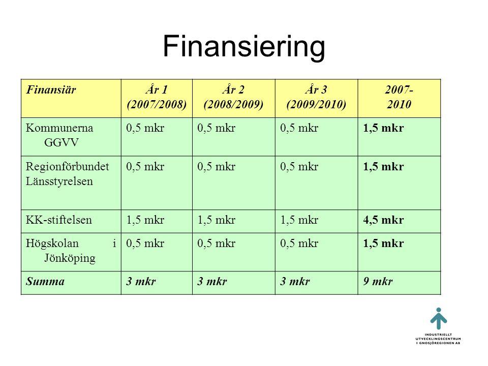 Finansiering FinansiärÅr 1 (2007/2008) År 2 (2008/2009) År 3 (2009/2010) 2007- 2010 Kommunerna GGVV 0,5 mkr 1,5 mkr Regionförbundet Länsstyrelsen 0,5 mkr 1,5 mkr KK-stiftelsen1,5 mkr 4,5 mkr Högskolan i Jönköping 0,5 mkr 1,5 mkr Summa3 mkr 9 mkr