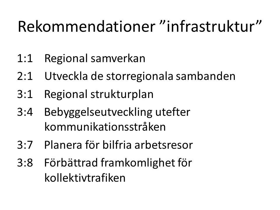 Rekommendationer infrastruktur 1:1 Regional samverkan 2:1Utveckla de storregionala sambanden 3:1 Regional strukturplan 3:4 Bebyggelseutveckling utefter kommunikationsstråken 3:7 Planera för bilfria arbetsresor 3:8 Förbättrad framkomlighet för kollektivtrafiken