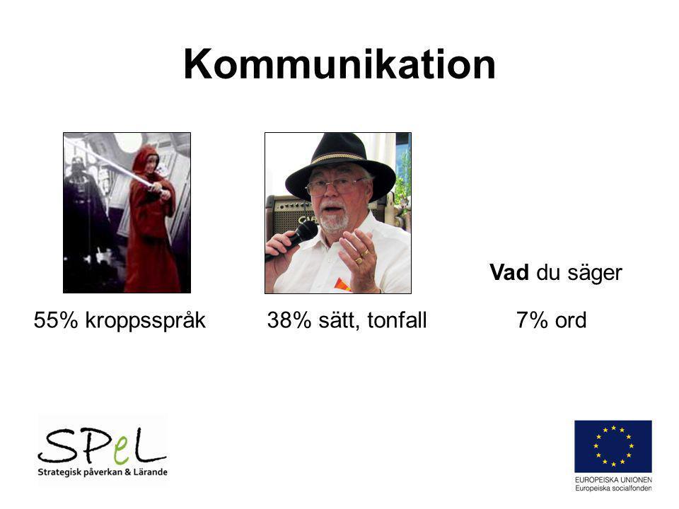 Kommunikation 55% kroppsspråk38% sätt, tonfall7% ord Vad du säger