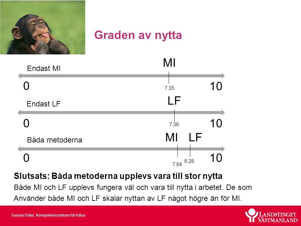 Sussan Öster, Kompetenscentrum för hälsa Skalor MI: På en skala från 0 till 10…….