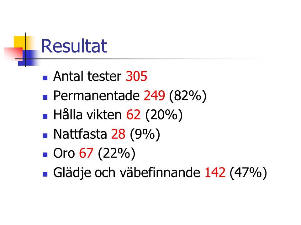 Resultat  Antal tester 305  Permanentade 249 (82%)  Hålla vikten 62 (20%)  Nattfasta 28 (9%)  Oro 67 (22%)  Glädje och väbefinnande 142 (47%)